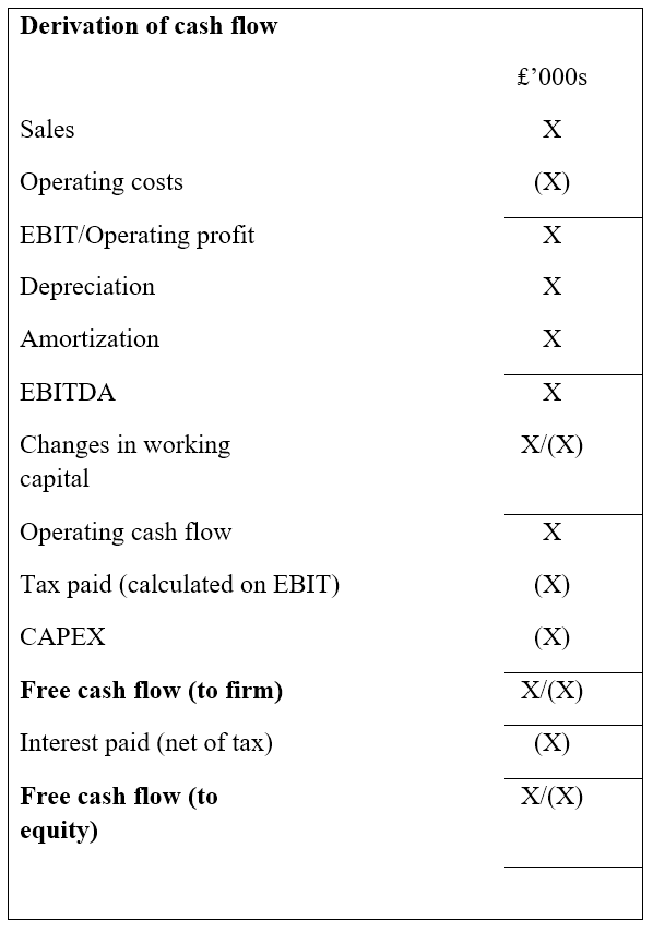 Derivation of Cash Flow