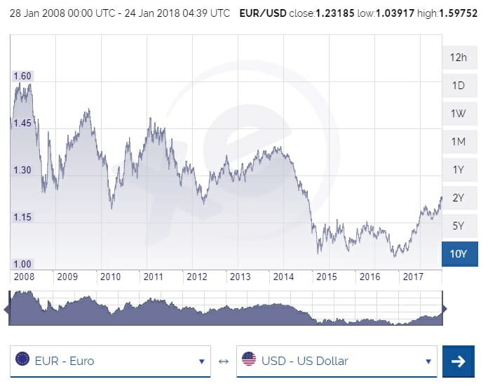 Euro To Dollar Fx Rate Chart Source Xe