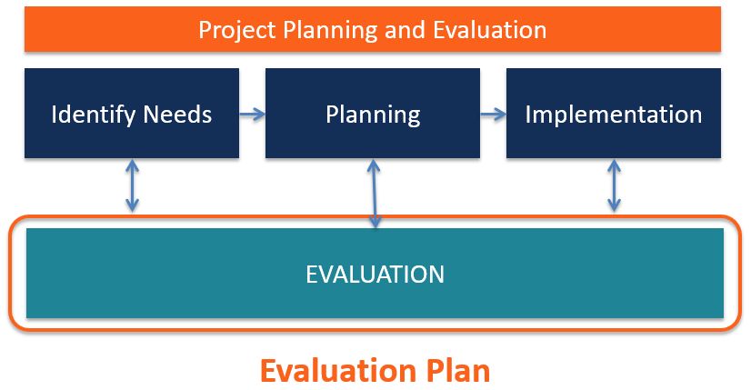 Steps in an Evaluation Plan