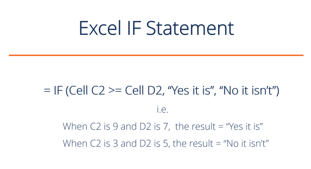 Excel IF Statement Definition