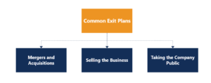 Exit Strategy Chart of various exit plan