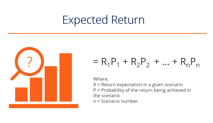 Expected Return Formula and Diagram