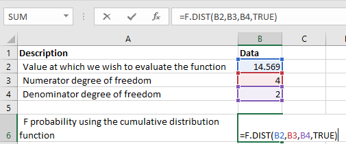 F.DIST F Distribution Example
