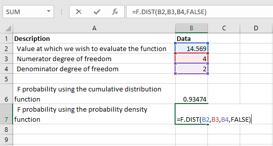 F.DIST - Example 1a
