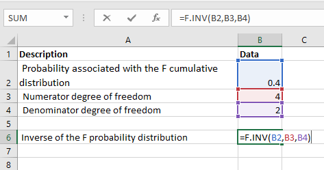 F.INV Function