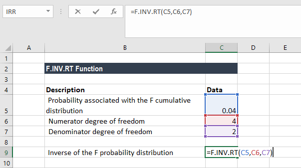 F.INV.RT Function