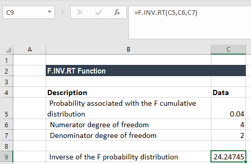 F.INV.RT Function - Example