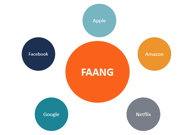 FAANG Stocks
