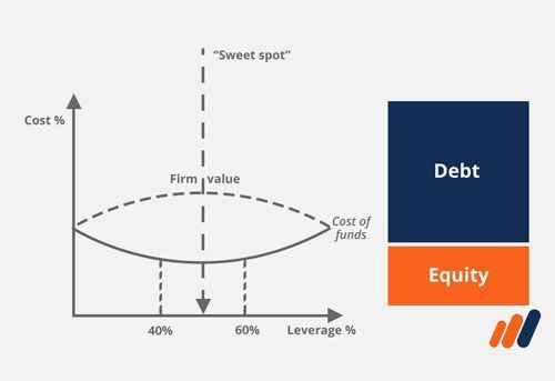 Image from Financial analysis fundamentals course, example of capital structure analysis