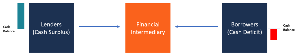 Financial Intermediary diagram