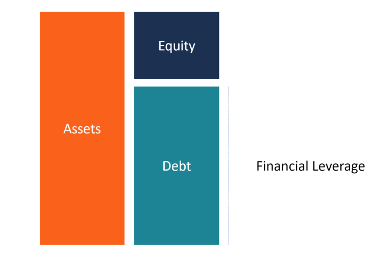 Financial Leverage Diagram