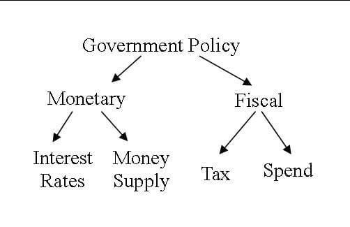 Fiscal Policy Overview Of Budgetary Policy Of The Government