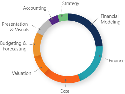 pie chart showing a breakdown of the subjects covered in the fmva financial analyst program