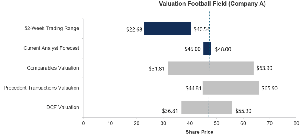 Valuation Analysis - Football Field Graph