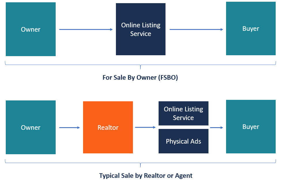 For Sale By Owner (FSBO) - How It Works