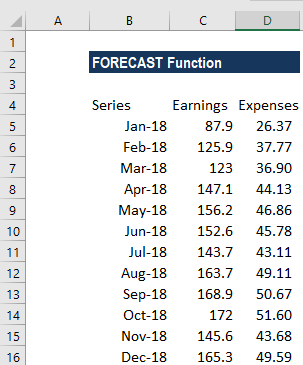 Forecast function formula examples how to forecast in excel example fandeluxe Choice Image