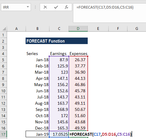 FORECAST Function - Formula, Examples, How to Forecast in Excel