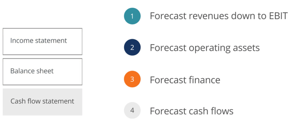 Forecasting Cash Flow - Step 4 in a Financial Model