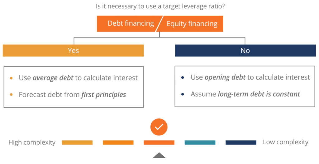Debt Financing vs Equity Financing