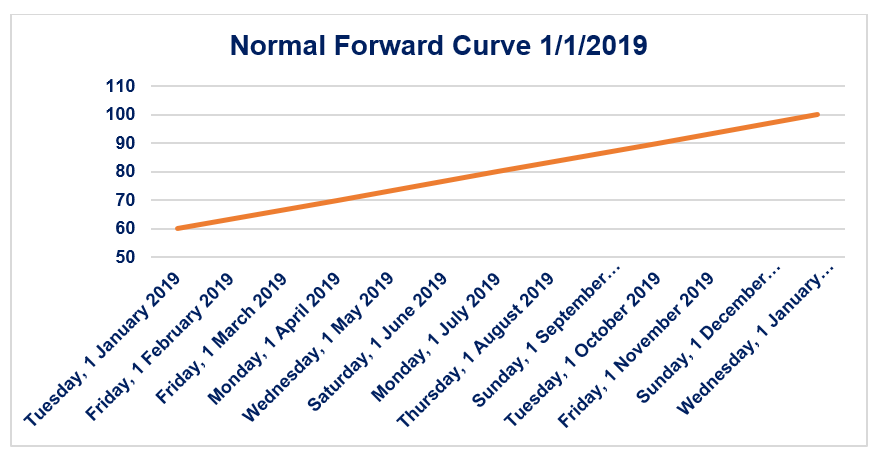 Normal Forward Curve