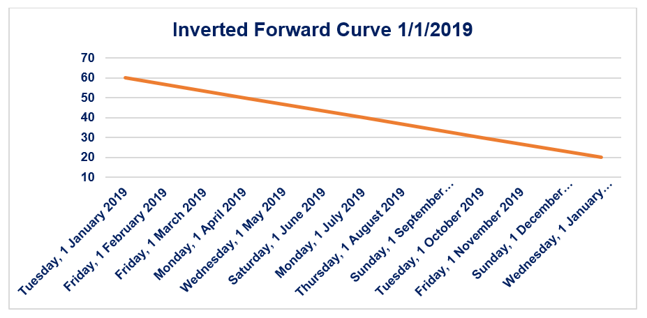 Inverted Forward Curve