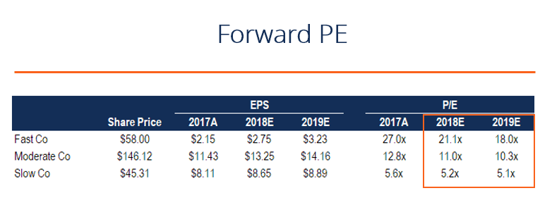forward p/e ratio example