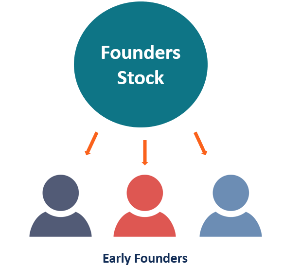 Founders Stock