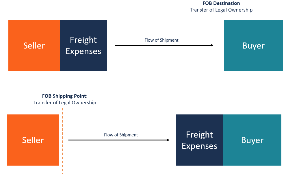 How to Record Freight Expenses