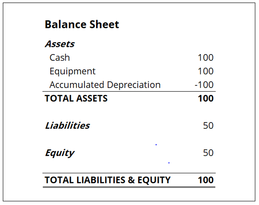 fully depreciated asset overview calculation examples