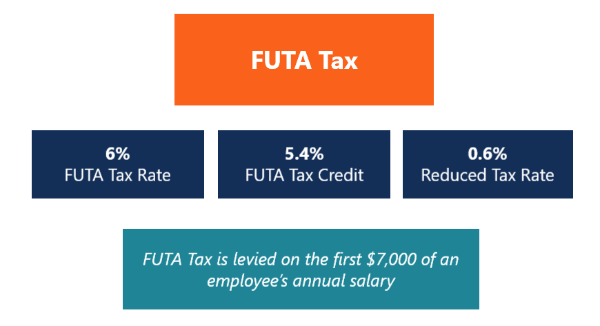 FUTA Tax diagram