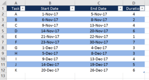 gantt chart learn how to create a gantt chart in excel