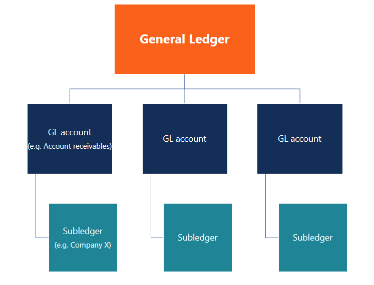 General Ledger (GL) diagram