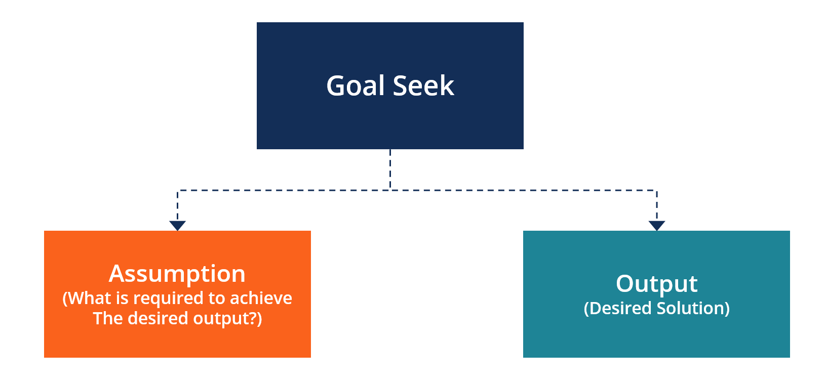 Goal Seek Excel - Overview, How to Use, and Video Explanation