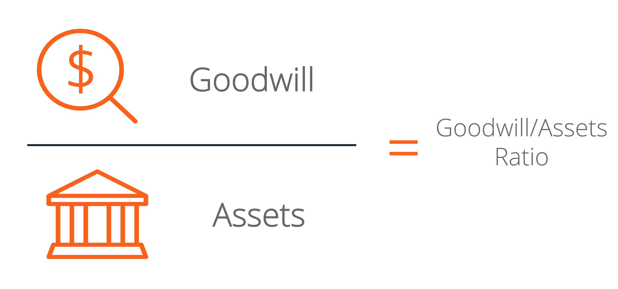 Goodwill to Assets Ratio Diagram