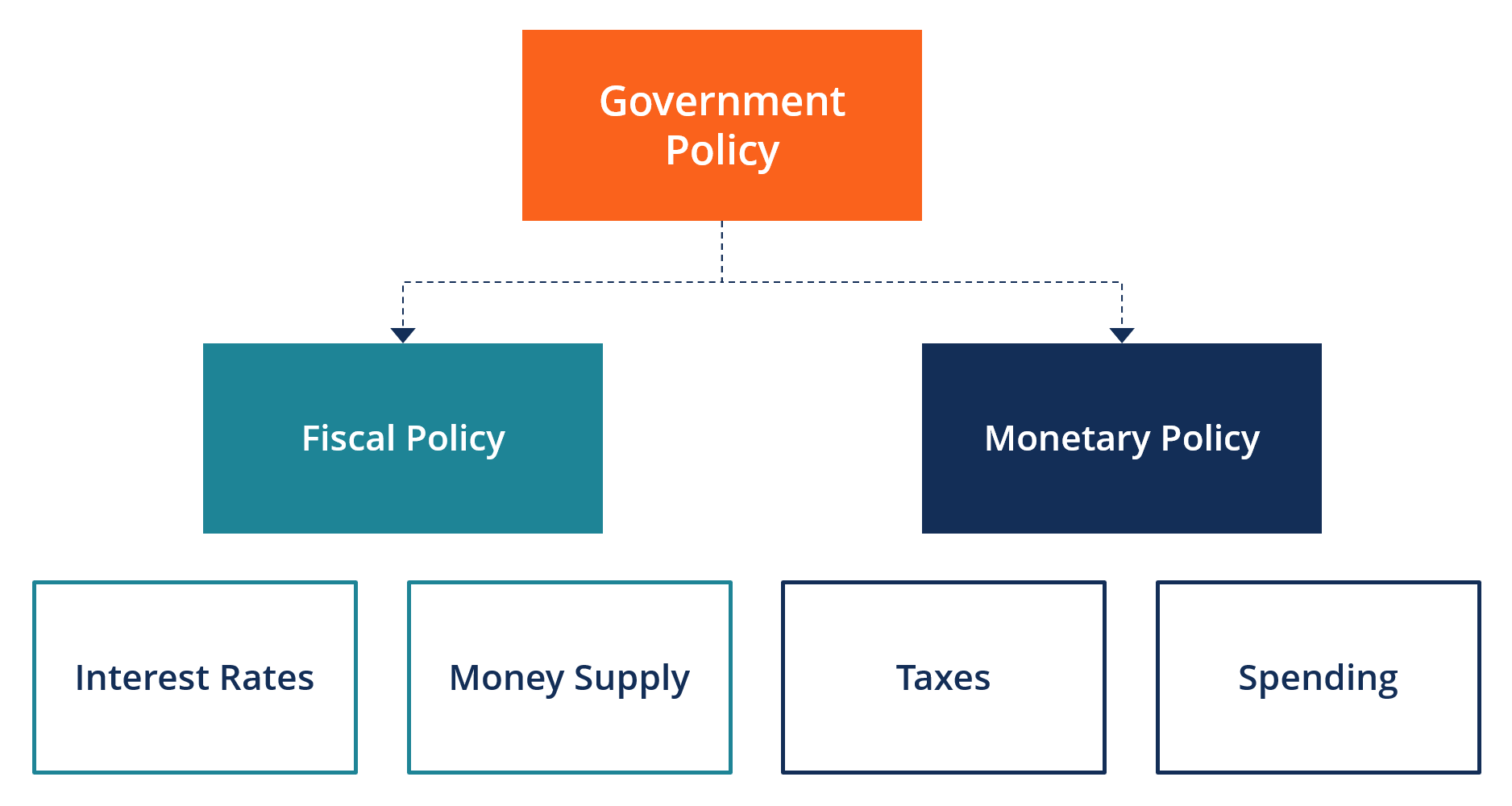 Fiscal Policy Diagram