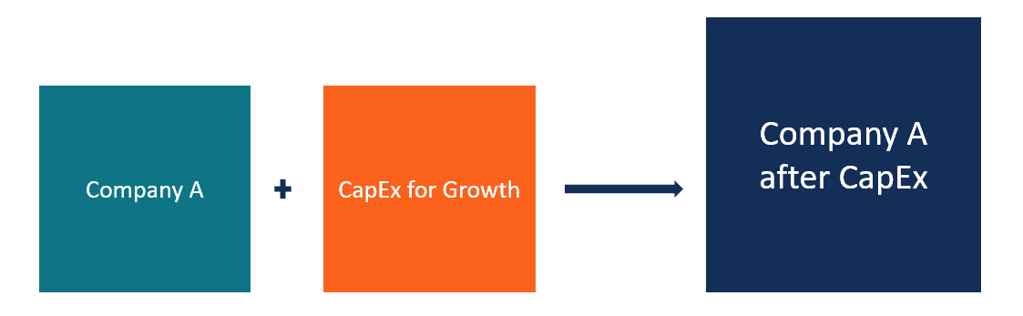 Growth Capex