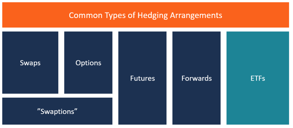 Hedging Arrangement