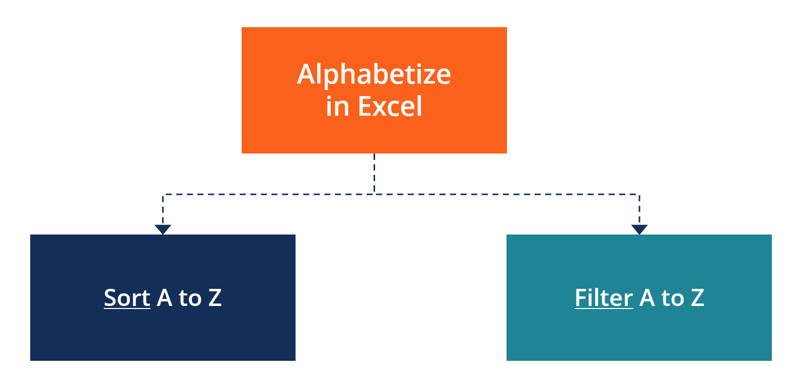 Alphabetize in Excel - Diagram