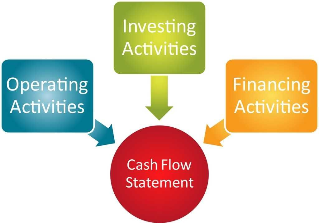 Statement Of Cash Flows  How To Prepare Cash Flow Statements