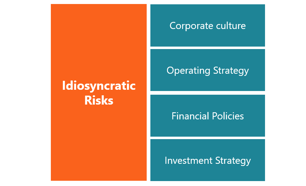 Idiosyncratic Risk