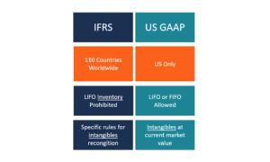 IFRS vs. US GAAP