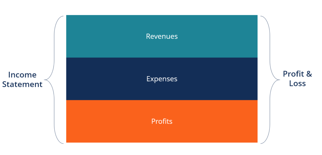 income statement diagram