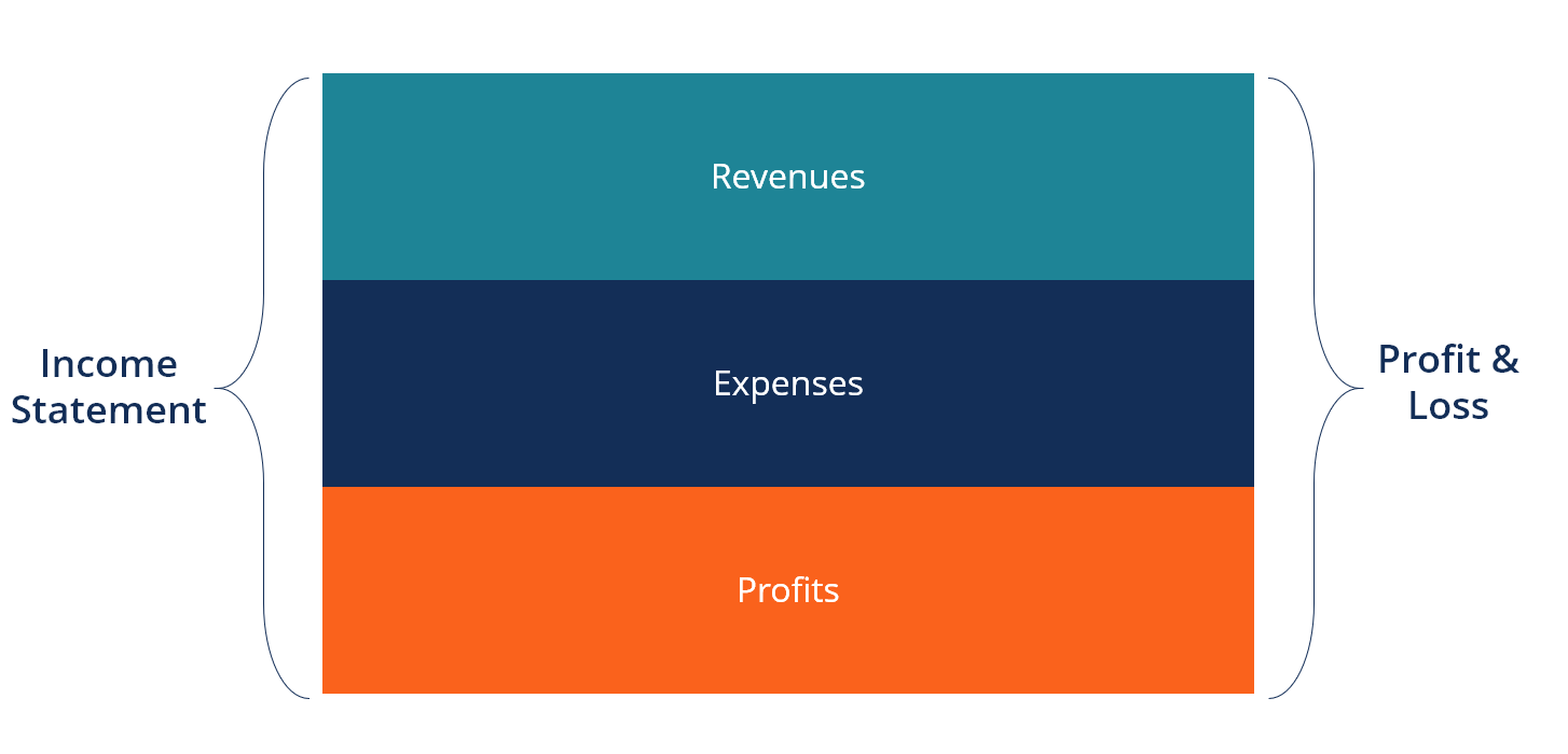 Income Statement Definition Explanation And Examples