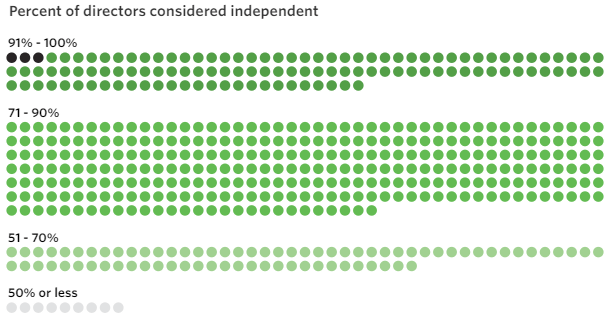 Board Independence for S&P Companies