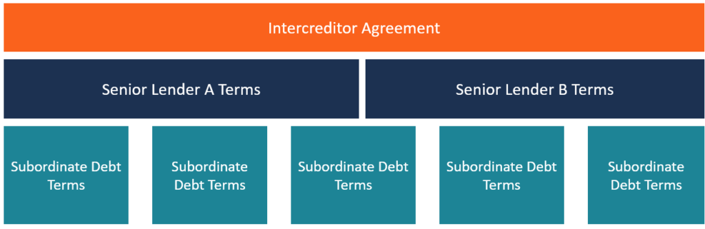 Intercreditor agreement definition examples multiple creditors a practical example of an intercreditor agreement platinumwayz