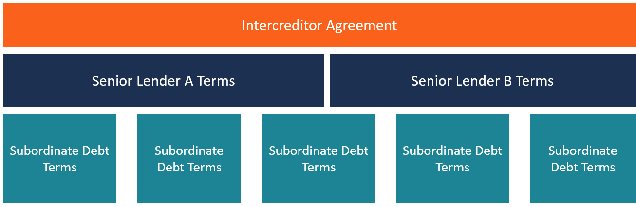 Intercreditor Agreement Definition Examples Multiple Creditors