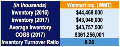 Inventory Turnover Ratio - Walmart