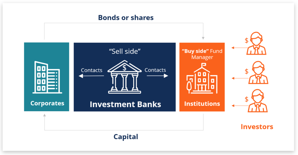 diagram of how investment banking works