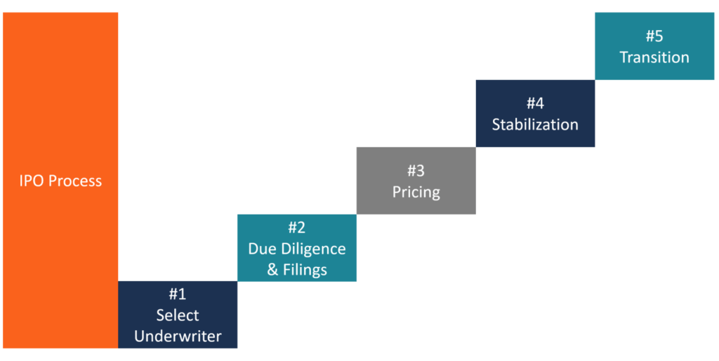 IPO Process Diagram of 5 Steps