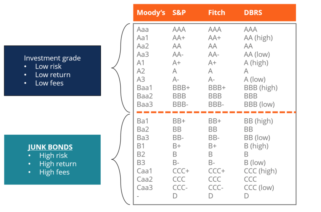 Table of Junk Bonds and their ratings